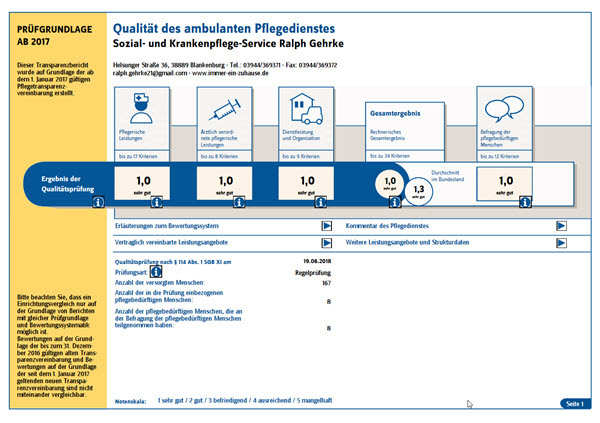 Pflegedienst mit 1.0 bewertet